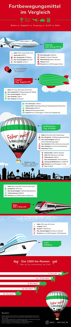 Die Infografik zu unserem Augsburg Ballon im Vergleich zu anderen Verkehrsmitteln.
