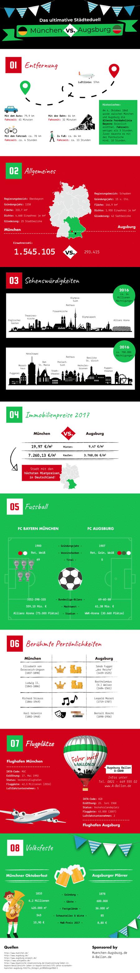 Die Infografik zum Städteduell zwischen Augsburg und München.